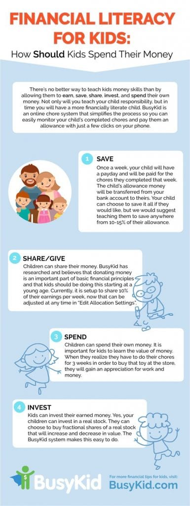Financial Literacy for Kids Infographic