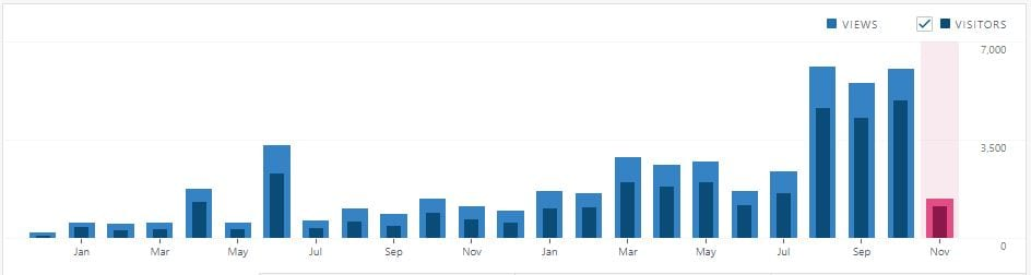 Chart of blog traffic for Financial Pilgrimage